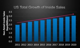 inside-sales-projected-growt1