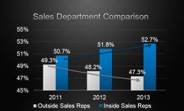inside-sales-revolution